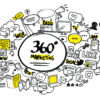 Wat is 360°-marketing?