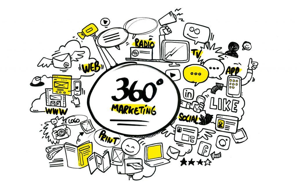 Wat is 360°-marketing? - DENK!