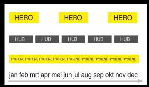 Contentplanning volgens 3H-model